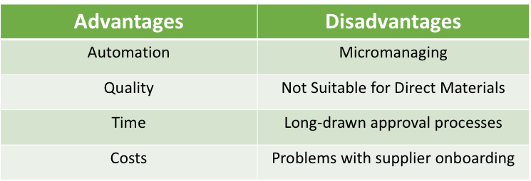 Advantages and Disadvantages of Digital Procurement