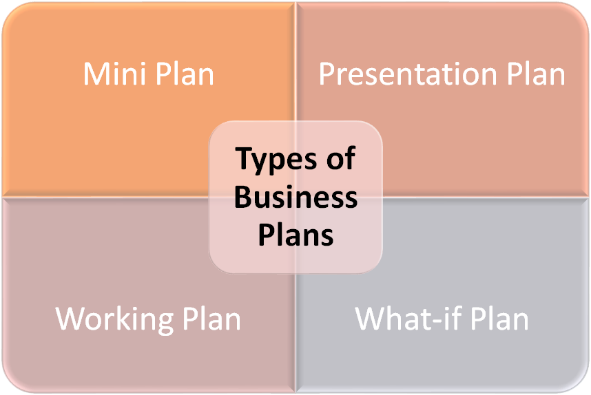 4 Types of Business Plans