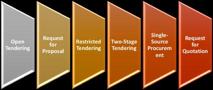 Procurement Process Cycle
