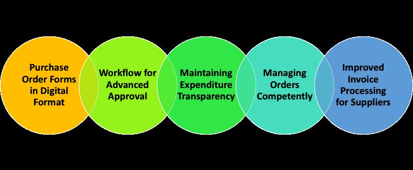 Streamline the Procurement Process