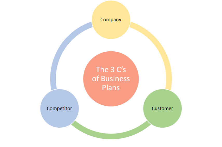 The 3 C's of Business Plans