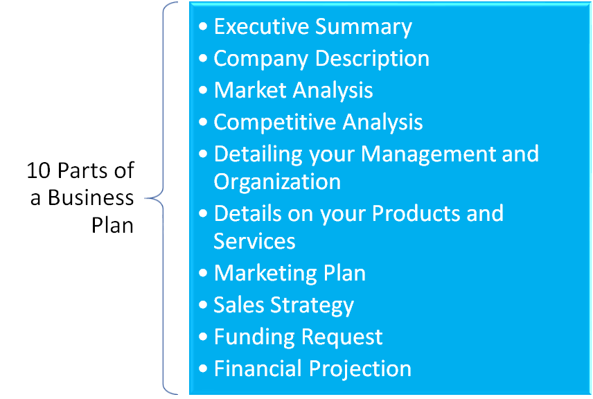 10 Parts of a Business Plan