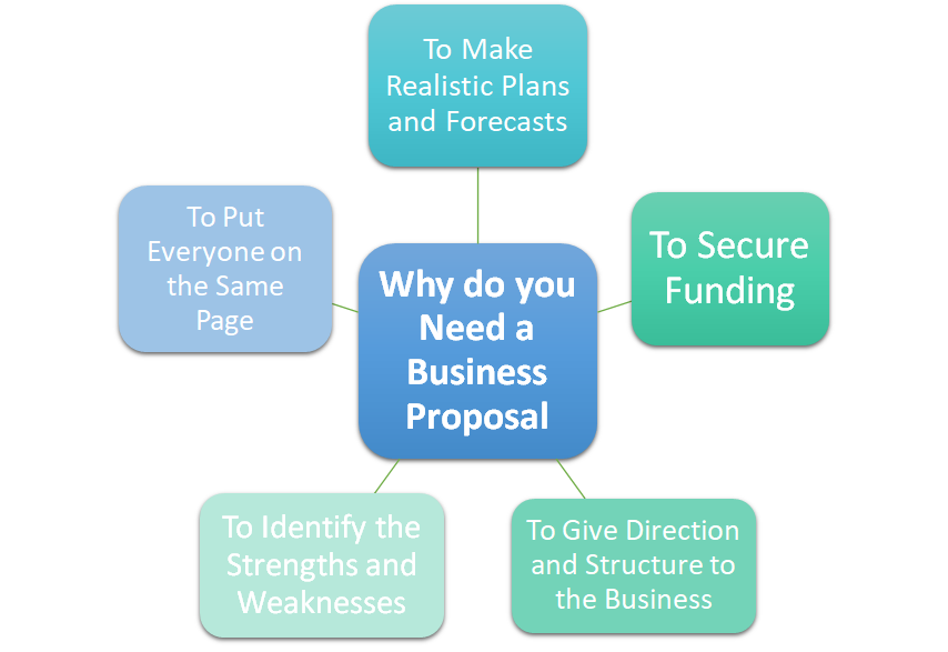 Why do you Need a Business Proposal?