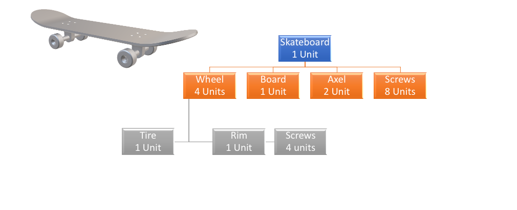 Example of Bill of Material For a Skateboard