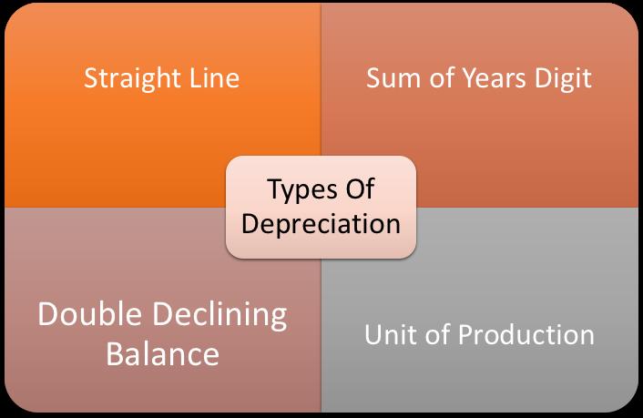Types Of Depreciation