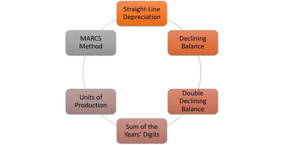 Methods Of Calculating Depreciation