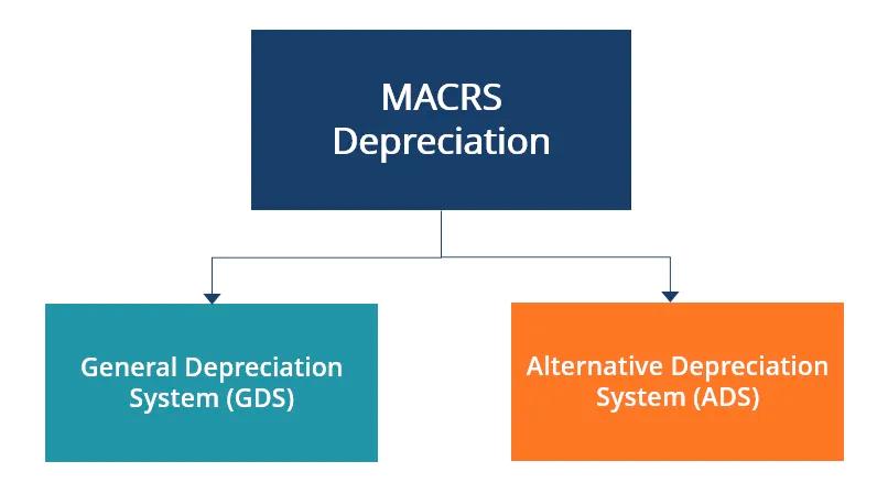 MARCS Depreciation