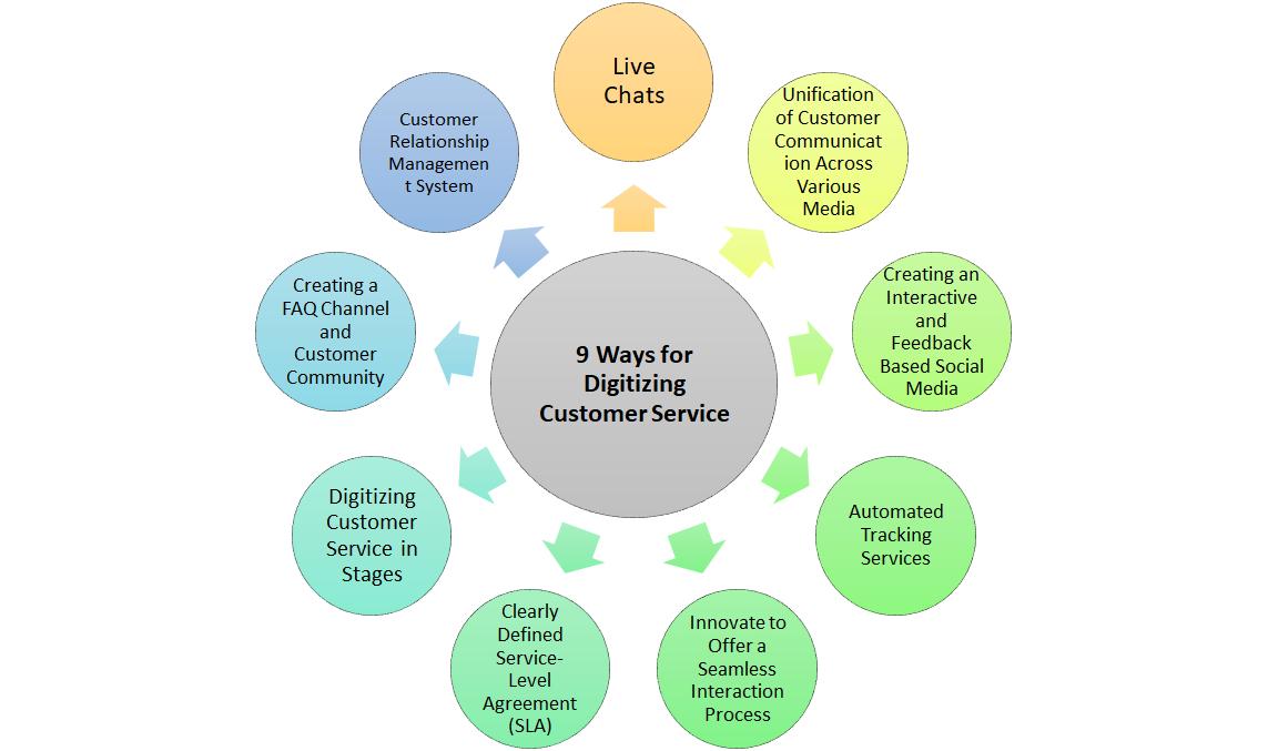 9 Ways for Digitizing Customer Service