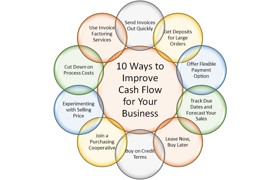 10 Ways to Improve Cash Flow for Your Business