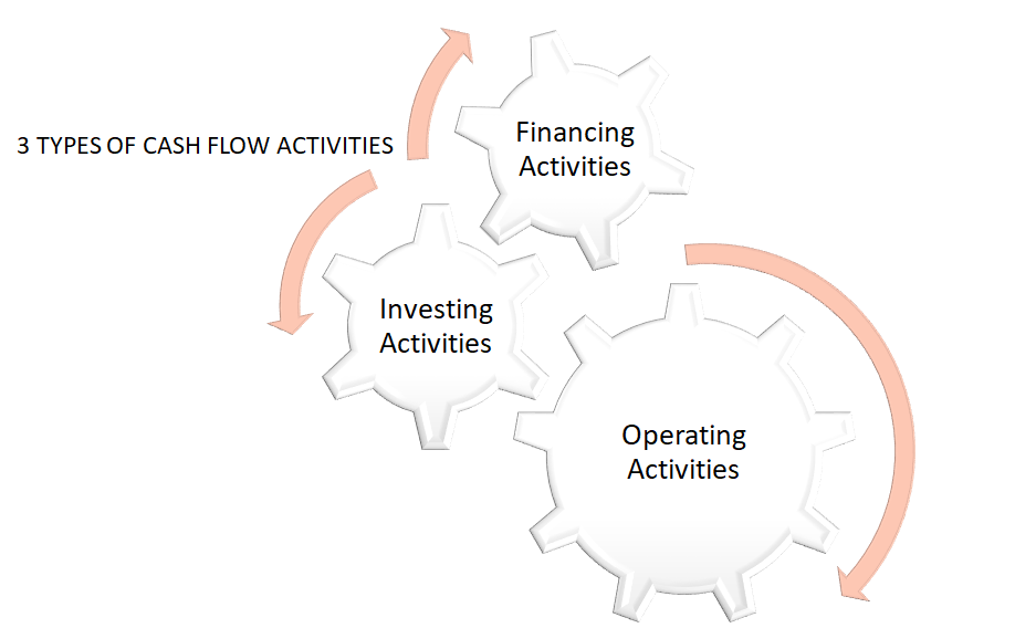 3 Types of Cash Flow Activities