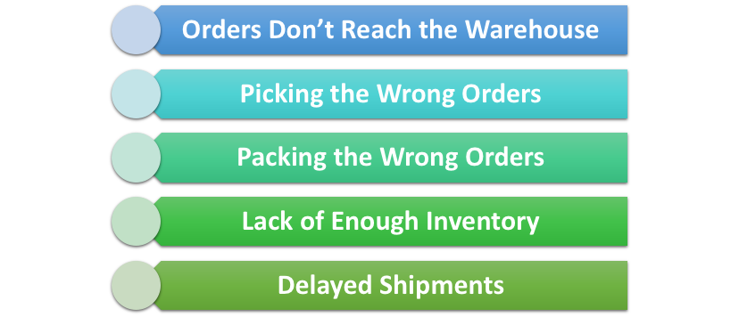 Causes of Delay in Fulfillment Orders