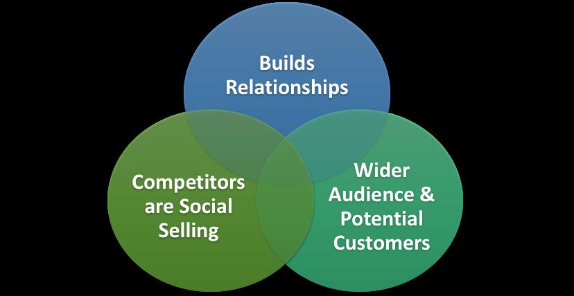 How Social Selling Helps
