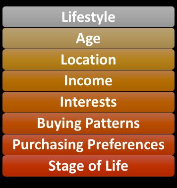 Customer Dimensions