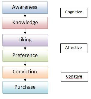 Stages of Brand Awareness