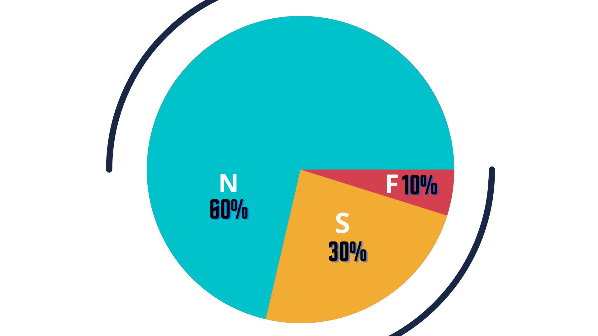 Result of FSN Analysis