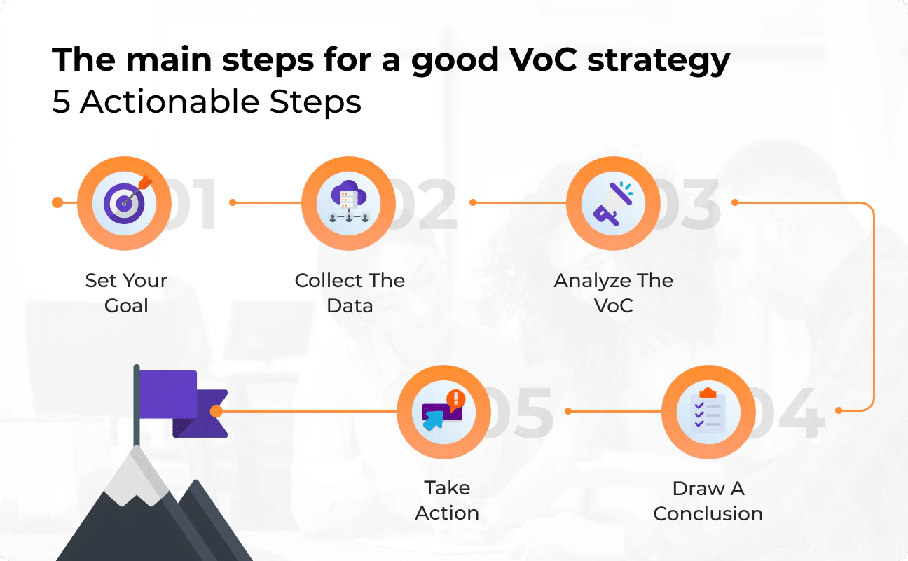Strategy for Voice of the Customer