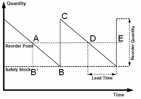 Reorder Quantity