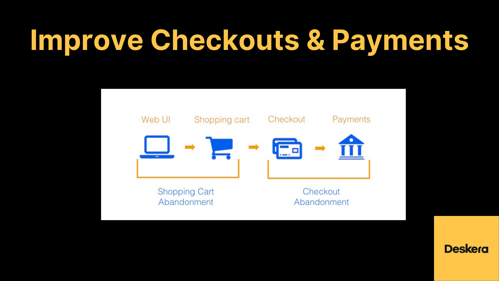 Improving Checkouts and Payments