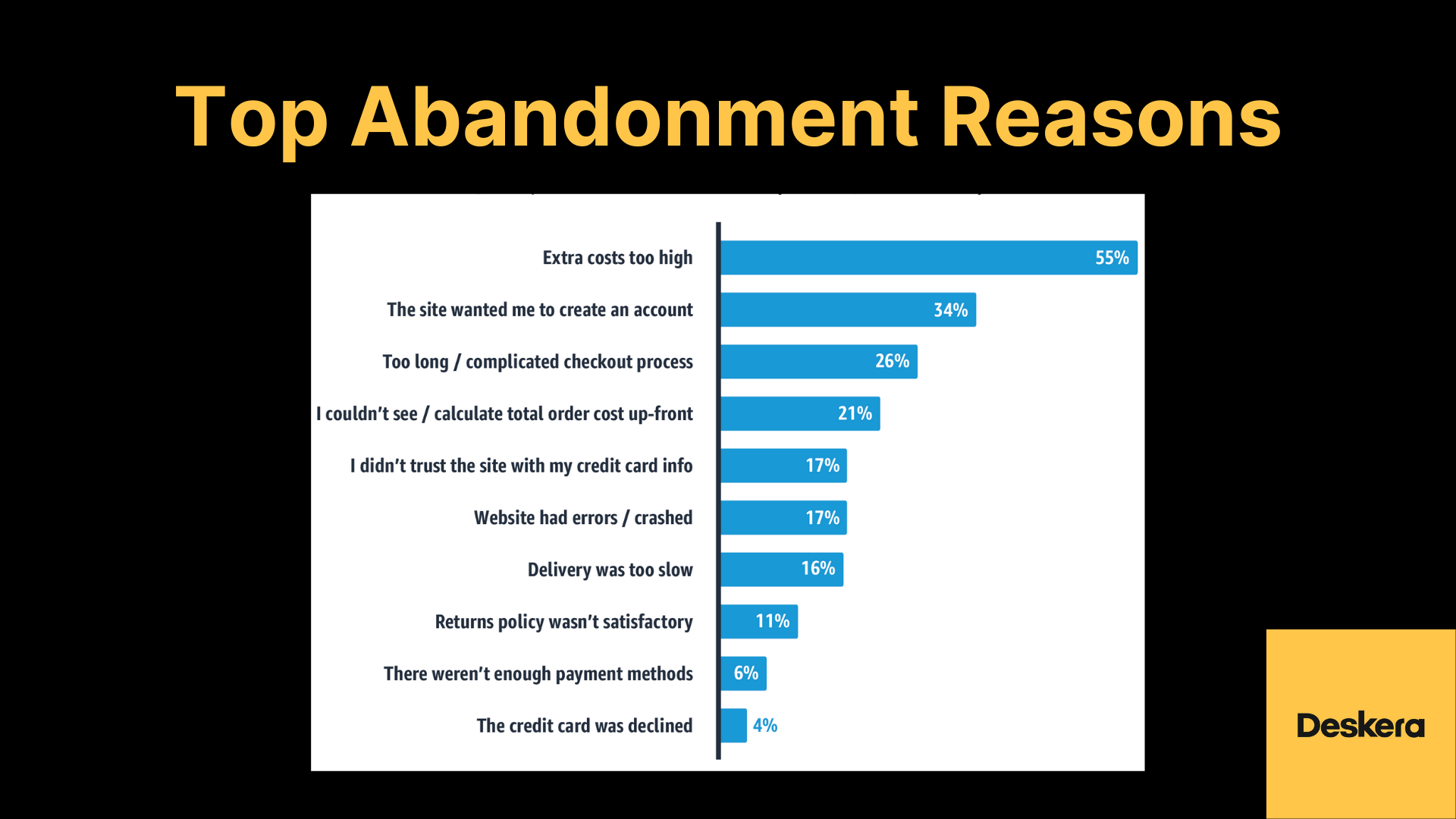Statistics on Top Checkout and Payment Abandonment Reasons