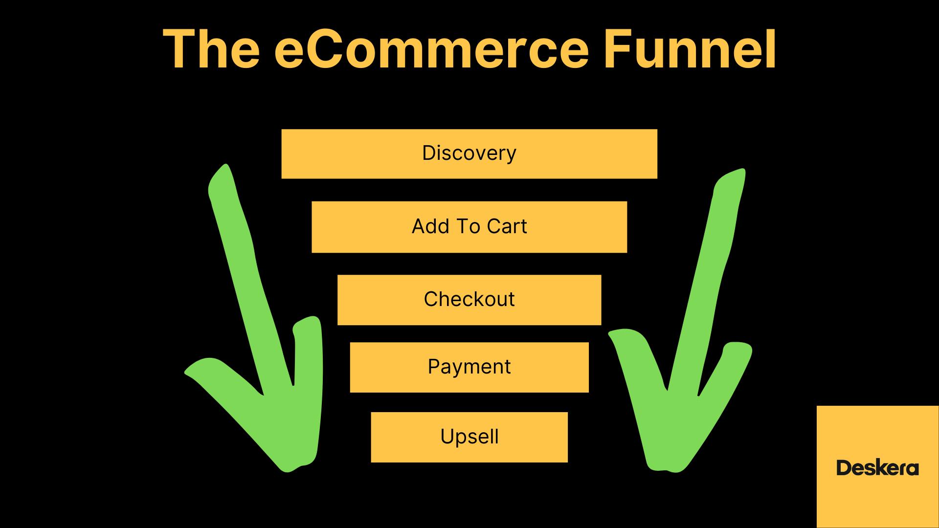 eCommerce Funnel