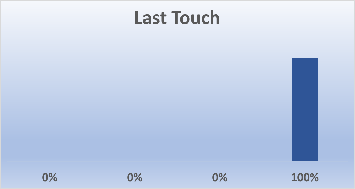 Last Touch Attribution Model
