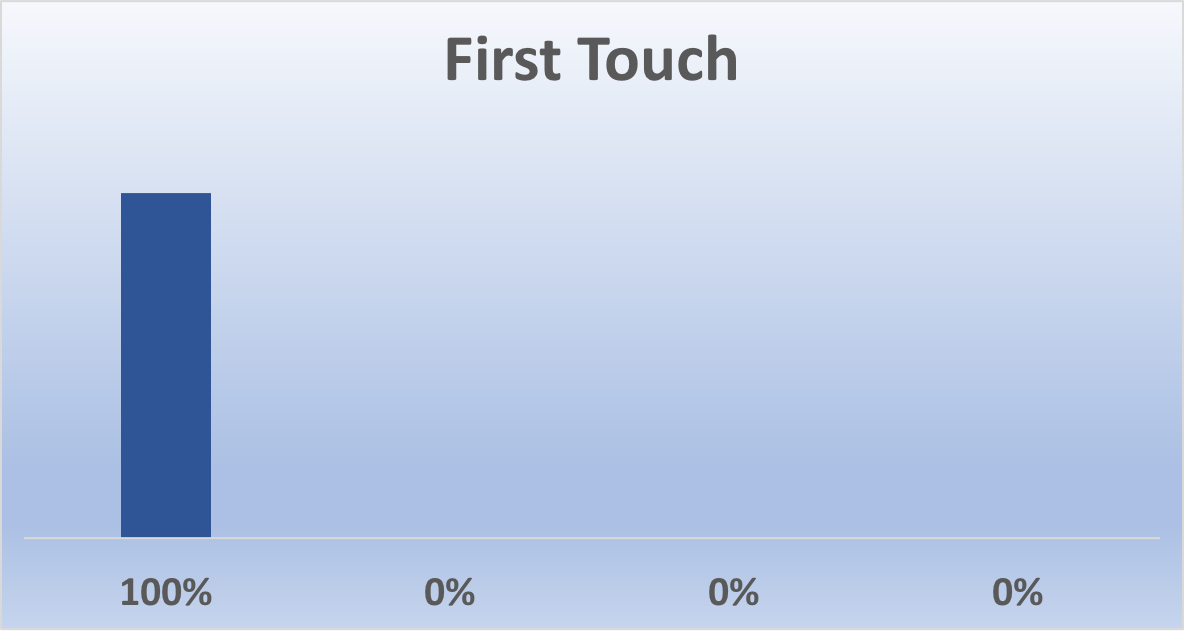 First Touch Attribution Model