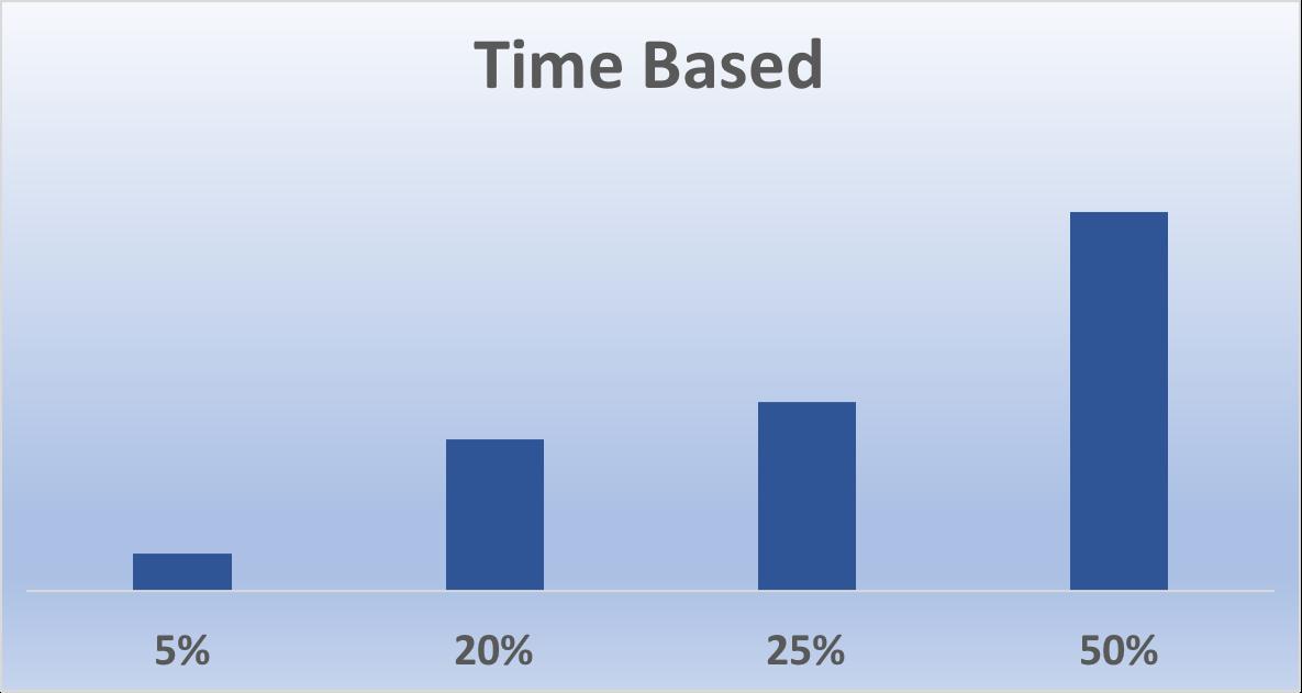 Time Based Attribution Model