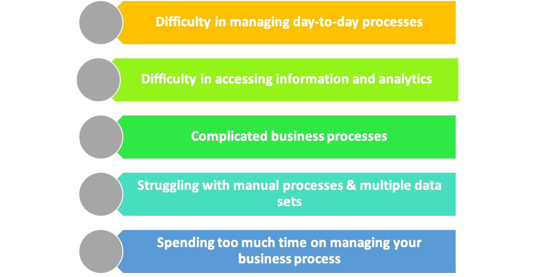 When do businesses need ERP