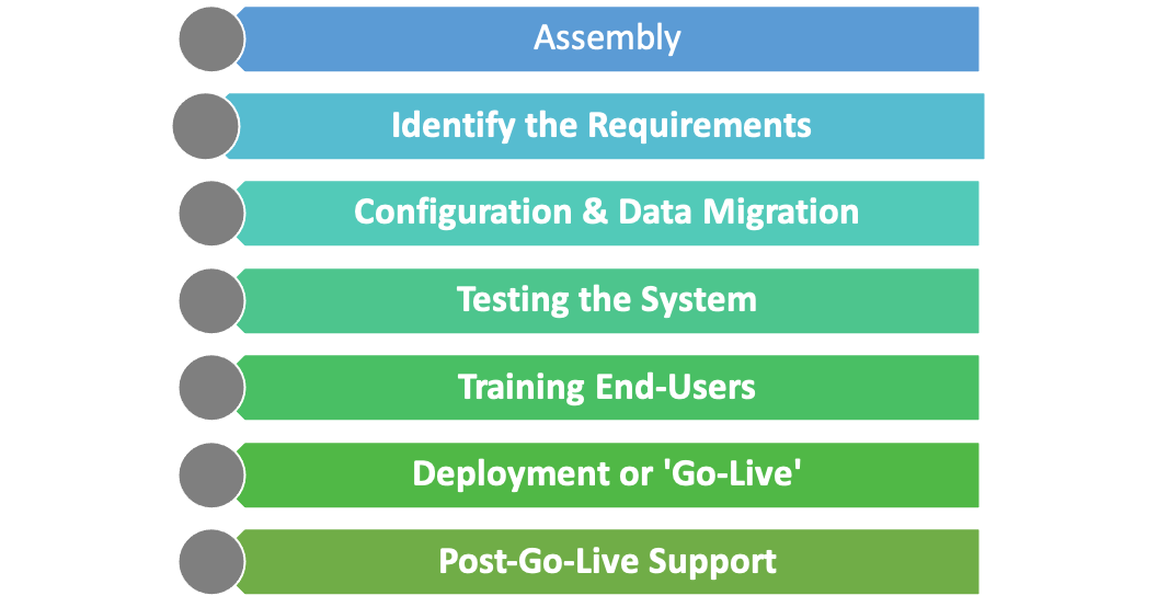 Stages of ERP Implementation