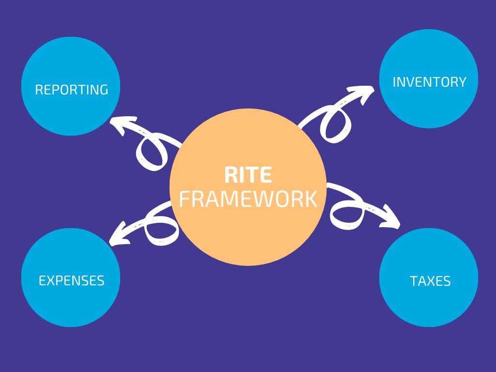 RITE Framework Saves Your Business Money