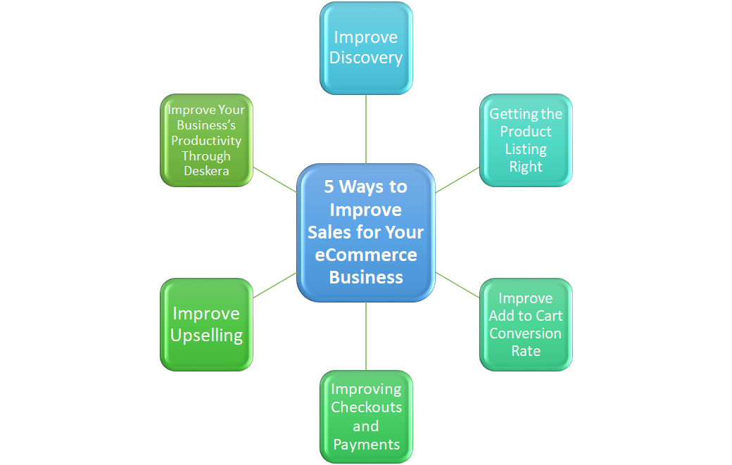 5 Ways to Improve Sales for Your eCommerce Business