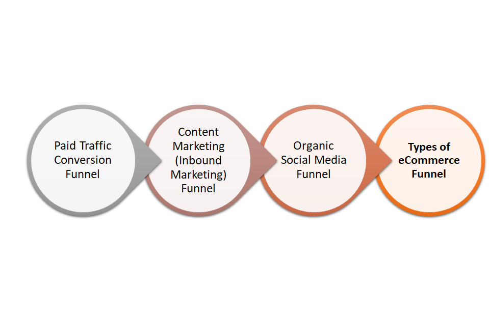 Types of eCommerce Funnel