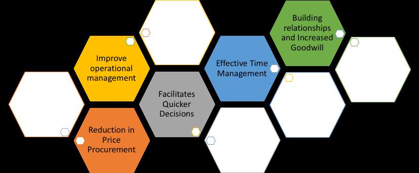 Benefits of Supplier Relationship Management