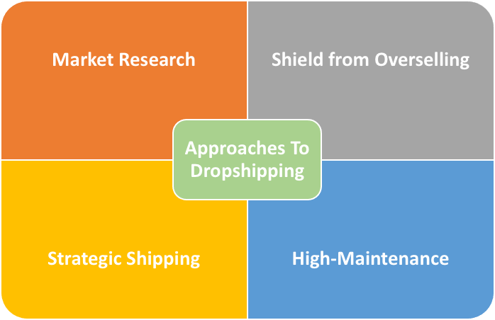 Approaches to Dropshipping
