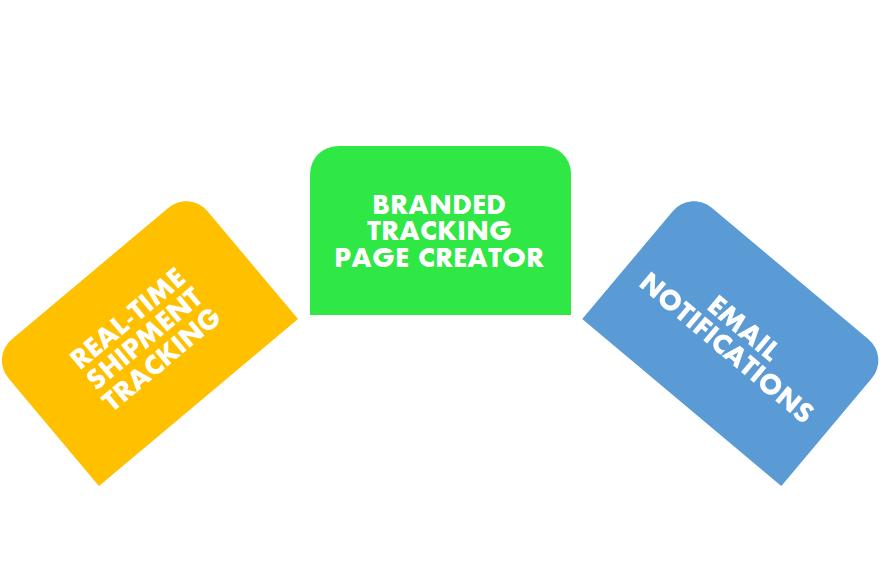 Parcel Panel App Three Main Features