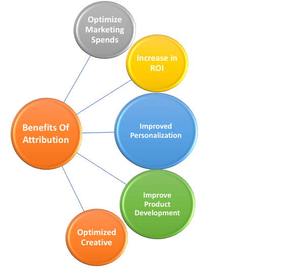 Benefits Of Attribution