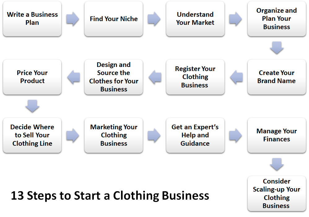 13 Steps to Start a Clothing Business
