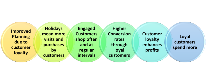 Why is customer loyalty Important?