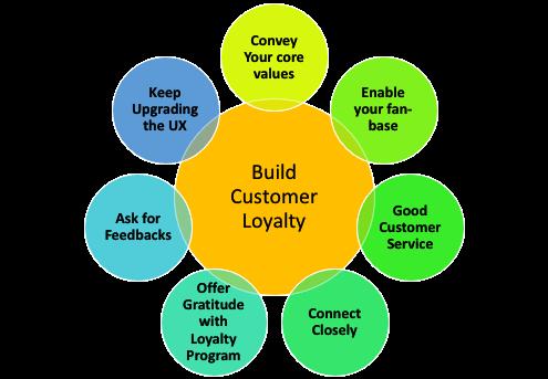 Ways to Build Customer Loyalty