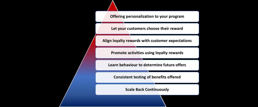 Ways to Improve Customer loyalty
