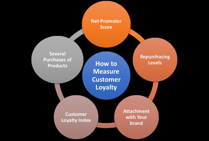 Measure Customer Loyalty