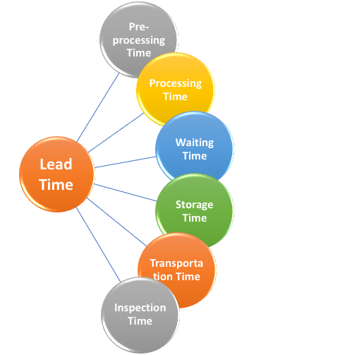 Lead Time Components