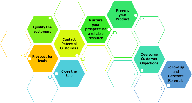 Stages of Sales Cycle