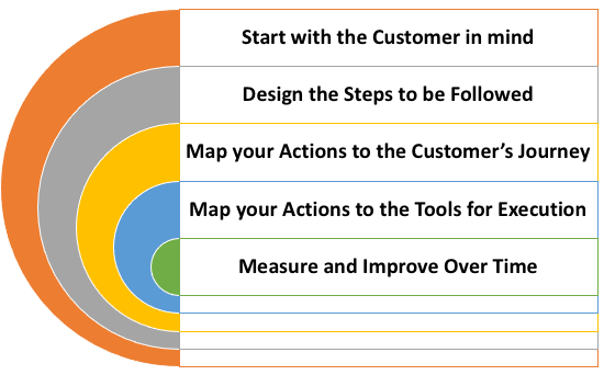 Best Practices for Sales process