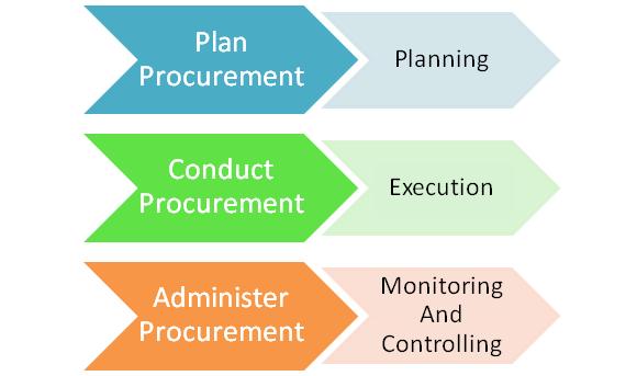 Plan Procurement