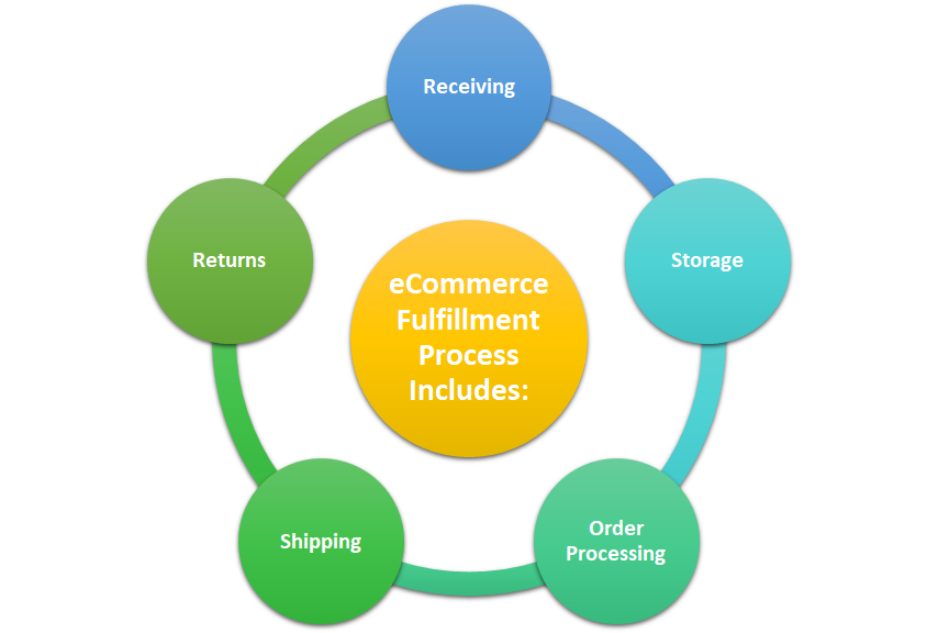 eCommerce Fulfillment Process Includes These 5 Processes