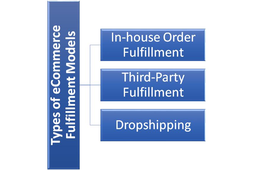 3 Types of eCommerce Fulfillment Models