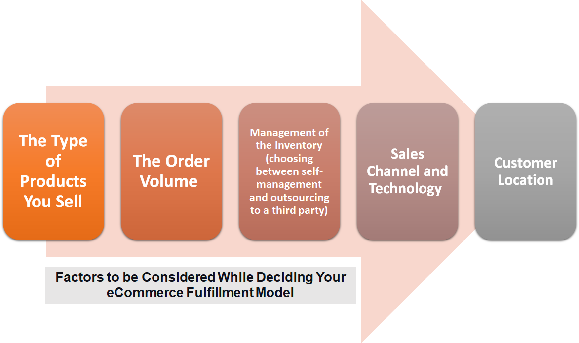 Factors to be Considered While Deciding Your eCommerce Fulfillment Model