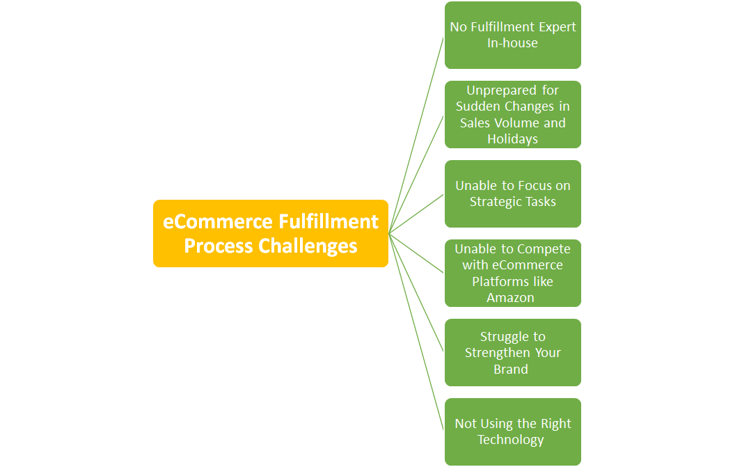 eCommerce Fulfillment Process Challenges