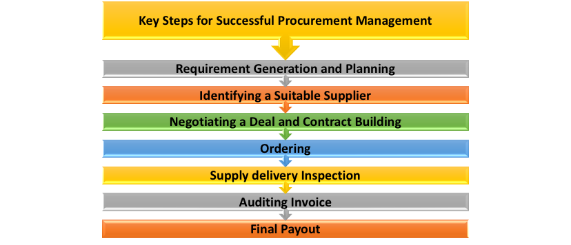 Key Steps for Procurement Management